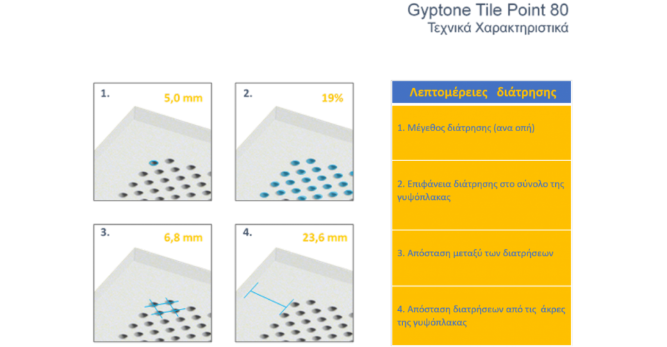 Gyptone Tile Point 80